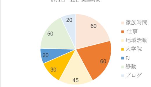 6月の実働稼働時間を測ってみた